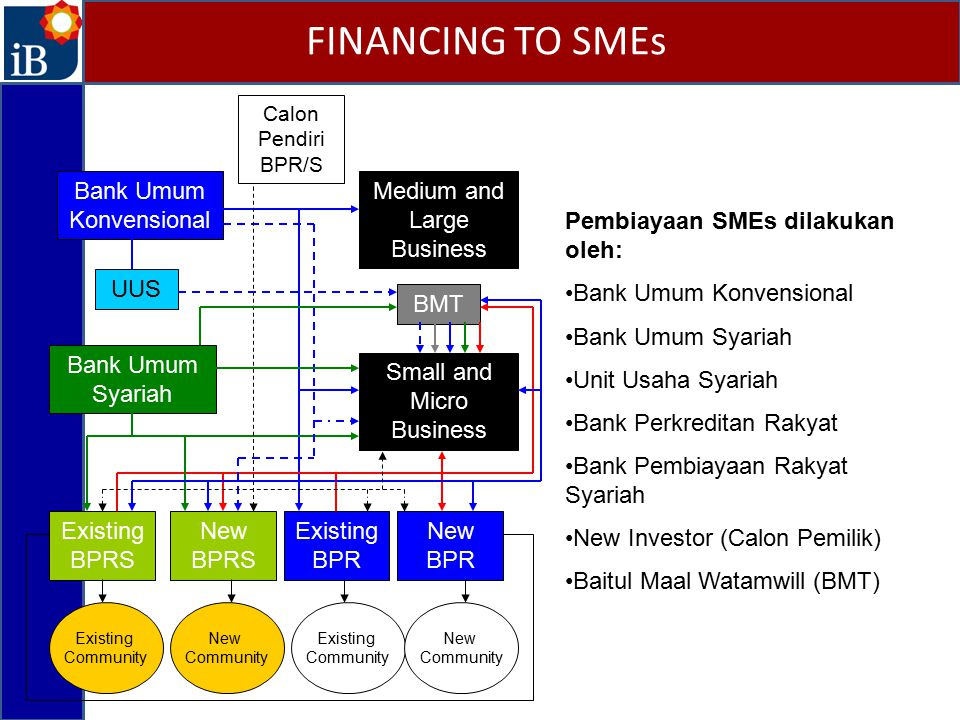 FINANCING TO SMEs Bank Umum Konvensional Medium and Large Business