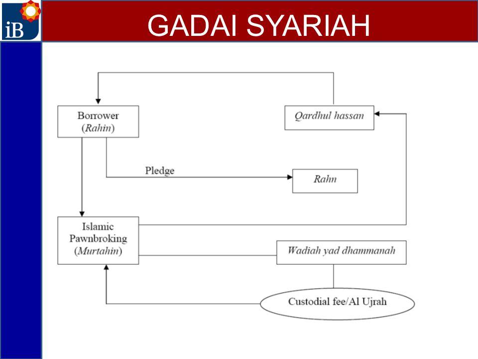 GADAI SYARIAH 2