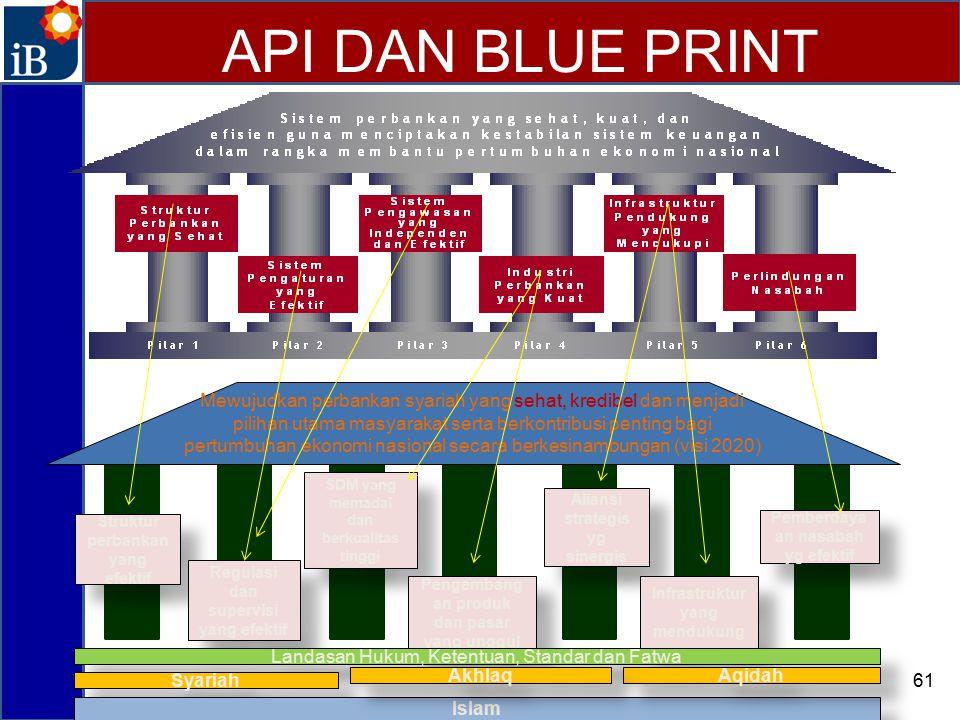 API DAN BLUE PRINT