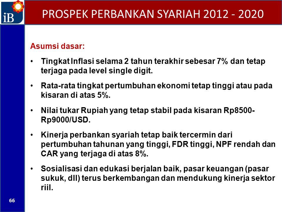 PROSPEK PERBANKAN SYARIAH 2012 - 2020