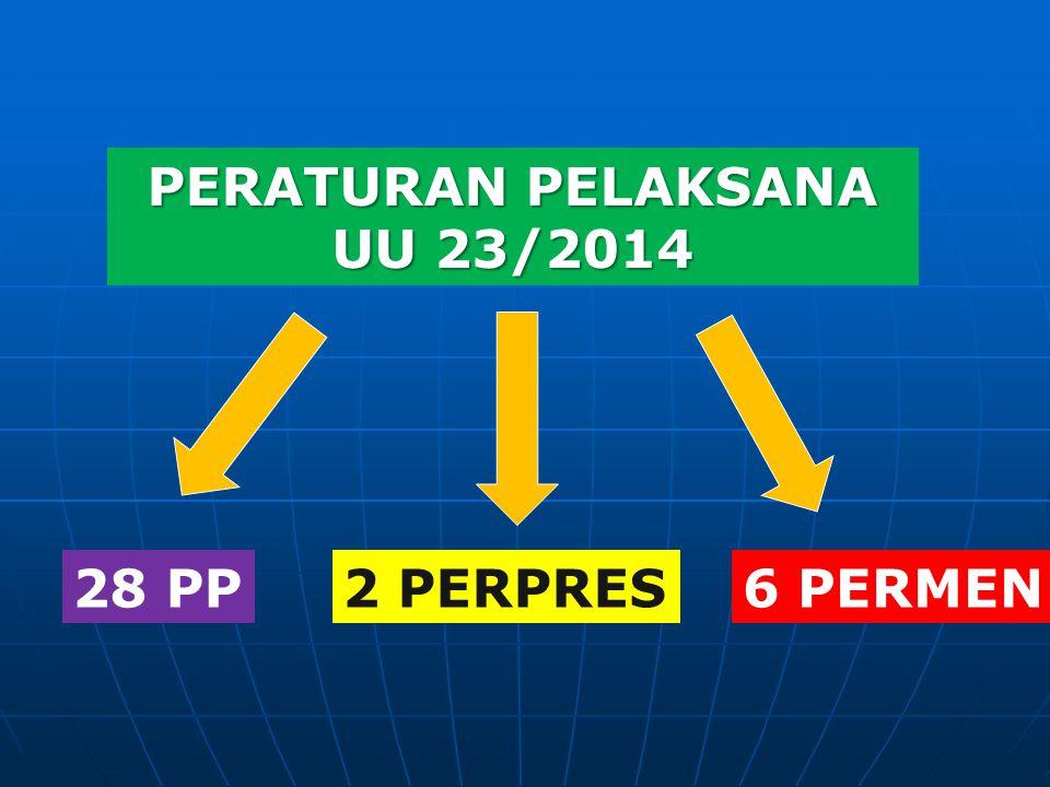 PERATURAN PELAKSANA UU 23/2014 28 PP 2 PERPRES 6 PERMEN