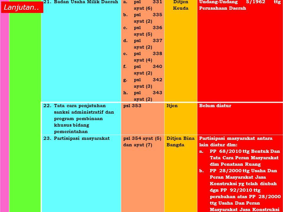 Lanjutan.. Badan Usaha Milik Daerah psl 331 ayat (6) psl 335 ayat (2)