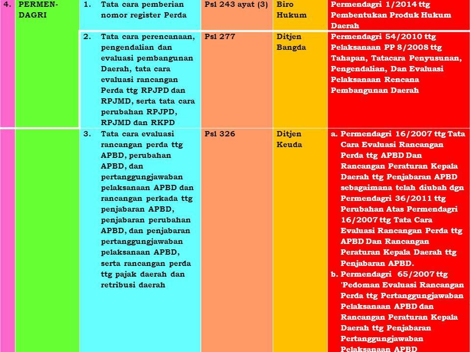 4. PERMEN-DAGRI. Tata cara pemberian nomor register Perda. Psl 243 ayat (3) Biro Hukum. Permendagri 1/2014 ttg Pembentukan Produk Hukum Daerah.