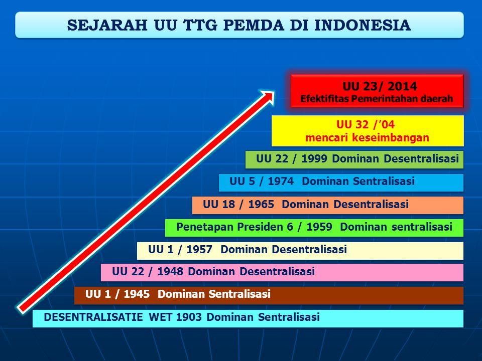 SEJARAH UU TTG PEMDA DI INDONESIA Efektifitas Pemerintahan daerah