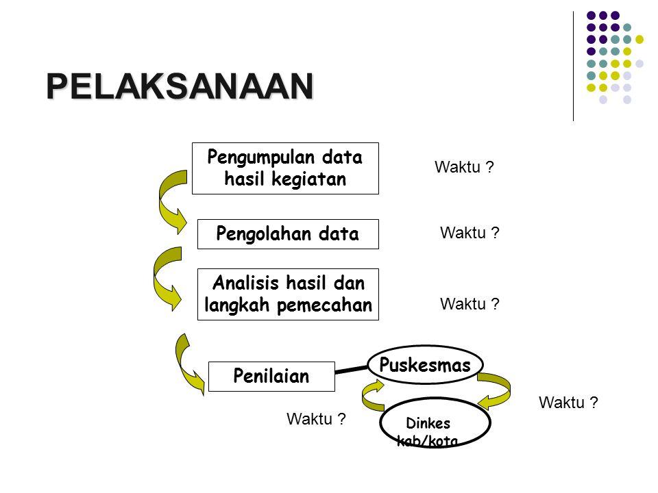 Pengumpulan data hasil kegiatan Analisis hasil dan langkah pemecahan