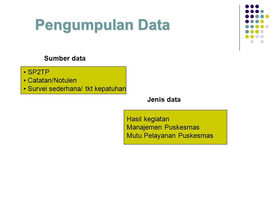 Pengumpulan Data Sumber data SP2TP Catatan/Notulen