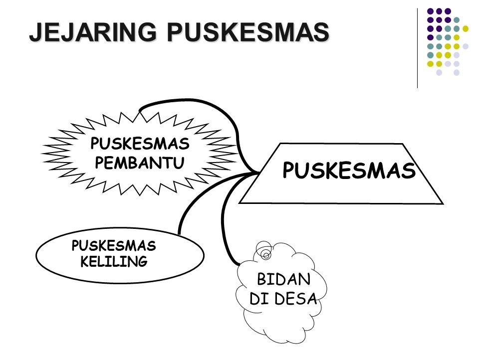 JEJARING PUSKESMAS PUSKESMAS PUSKESMAS PEMBANTU BIDAN DI DESA