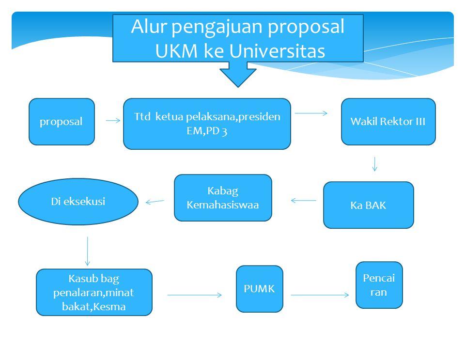 Alur pengajuan proposal UKM ke Universitas