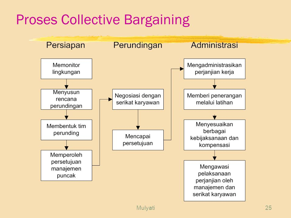 Proses Collective Bargaining