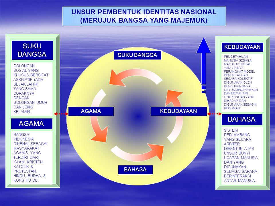 UNSUR PEMBENTUK IDENTITAS NASIONAL (MERUJUK BANGSA YANG MAJEMUK)
