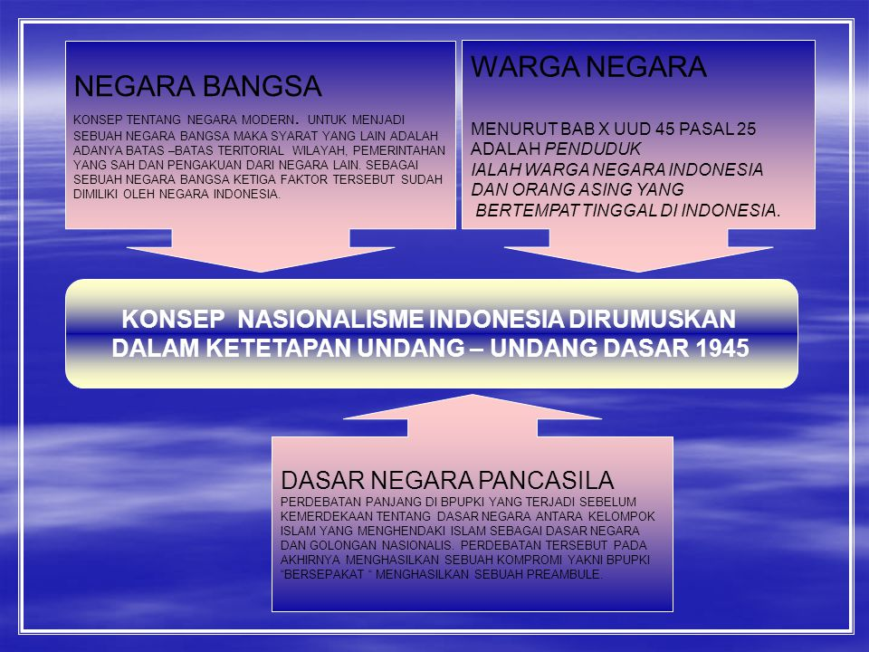WARGA NEGARA NEGARA BANGSA KONSEP NASIONALISME INDONESIA DIRUMUSKAN