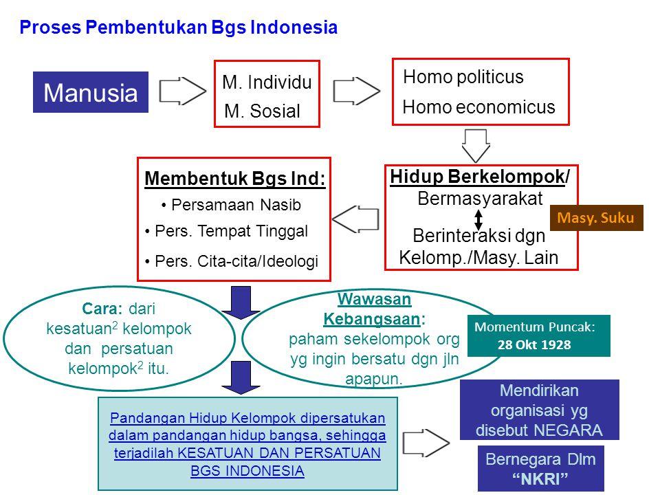 Proses Pembentukan Bgs Indonesia