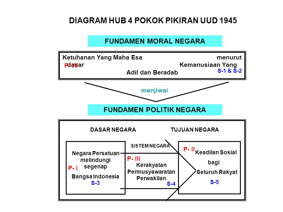 DIAGRAM HUB 4 POKOK PIKIRAN UUD 1945