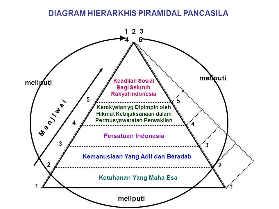 DIAGRAM HIERARKHIS PIRAMIDAL PANCASILA
