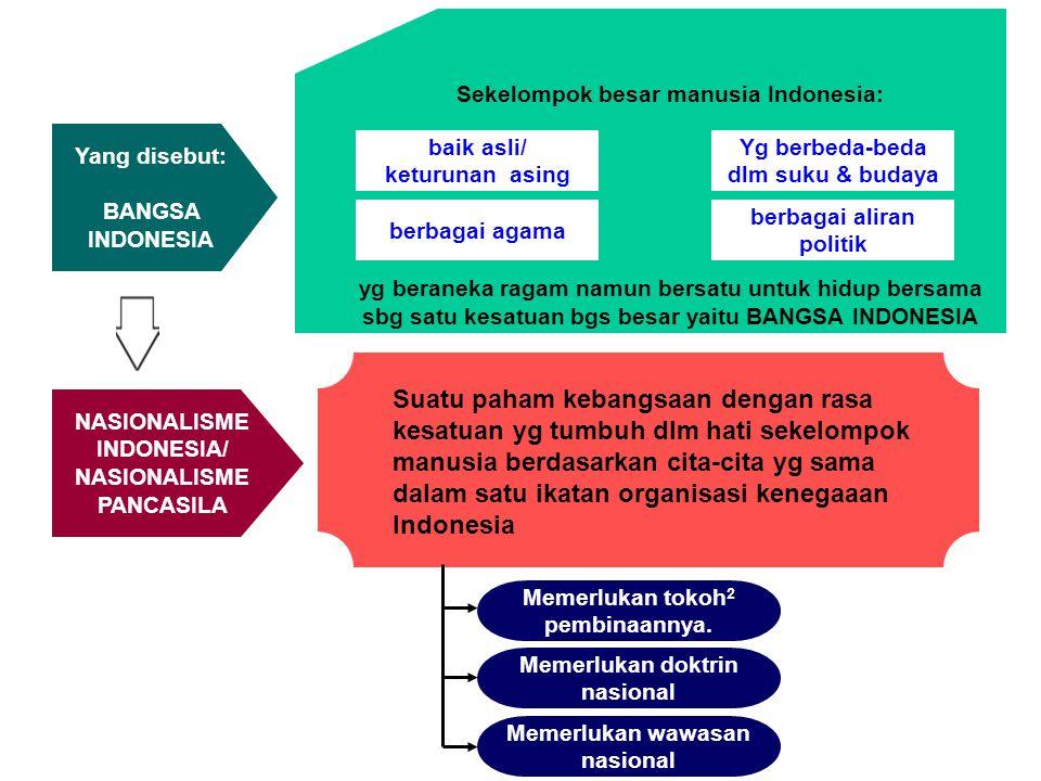Sekelompok besar manusia Indonesia: