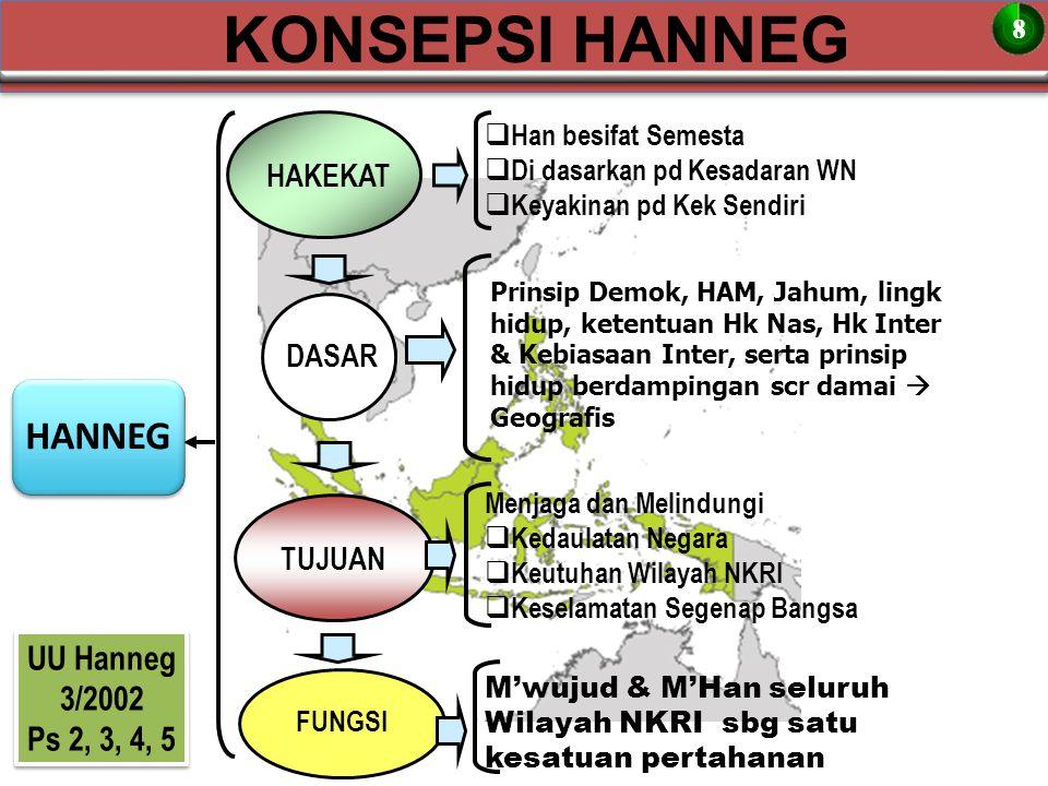 KONSEPSI HANNEG HANNEG UU Hanneg 3/2002 Ps 2, 3, 4, 5 HAKEKAT DASAR