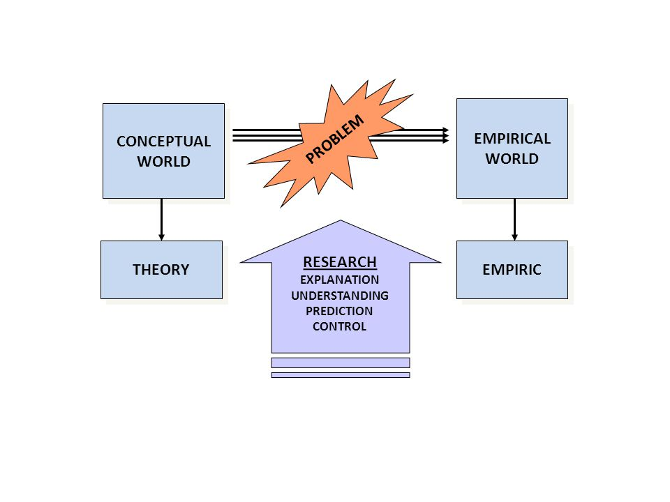 PROBLEM EMPIRICAL WORLD CONCEPTUAL WORLD RESEARCH THEORY EMPIRIC