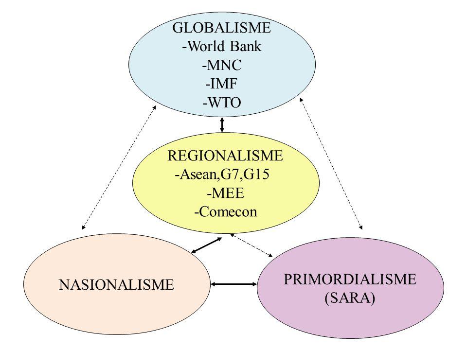 GLOBALISME -World Bank. -MNC. -IMF. -WTO. REGIONALISME. -Asean,G7,G15. -MEE. -Comecon. NASIONALISME.