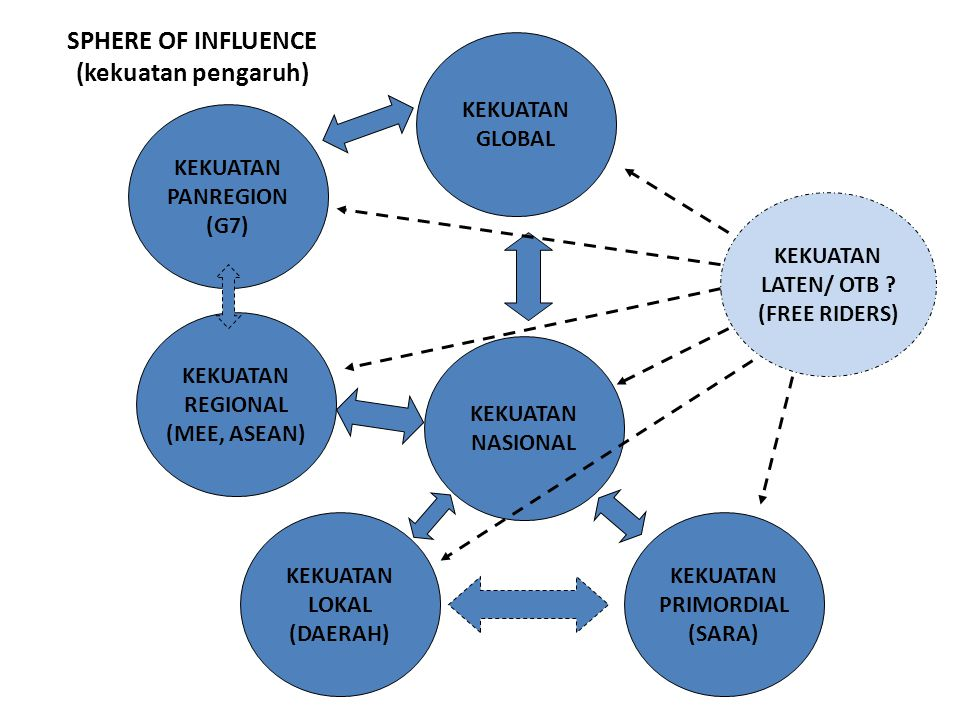 SPHERE OF INFLUENCE (kekuatan pengaruh)