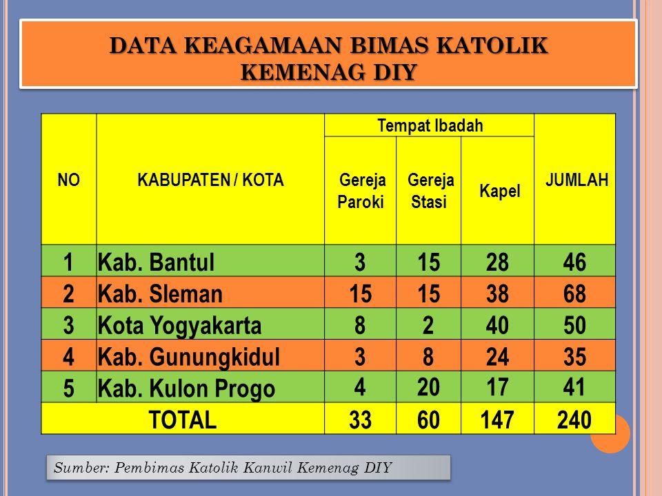 DATA KEAGAMAAN BIMAS KATOLIK KEMENAG DIY