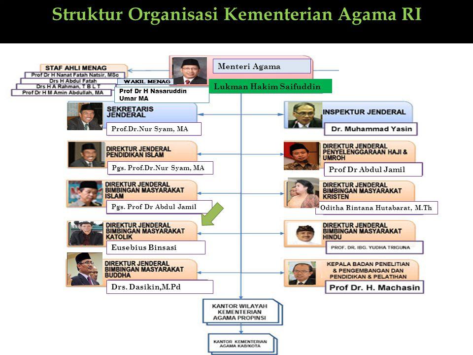 Struktur Organisasi Kementerian Agama RI