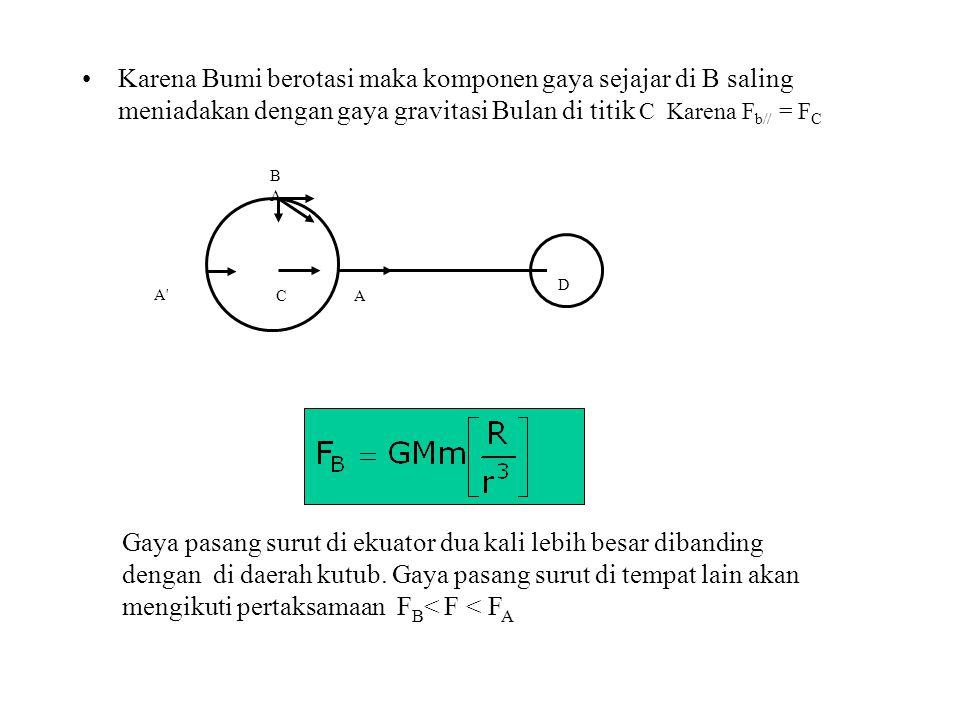 Karena Bumi berotasi maka komponen gaya sejajar di B saling meniadakan dengan gaya gravitasi Bulan di titik C Karena Fb// = FC
