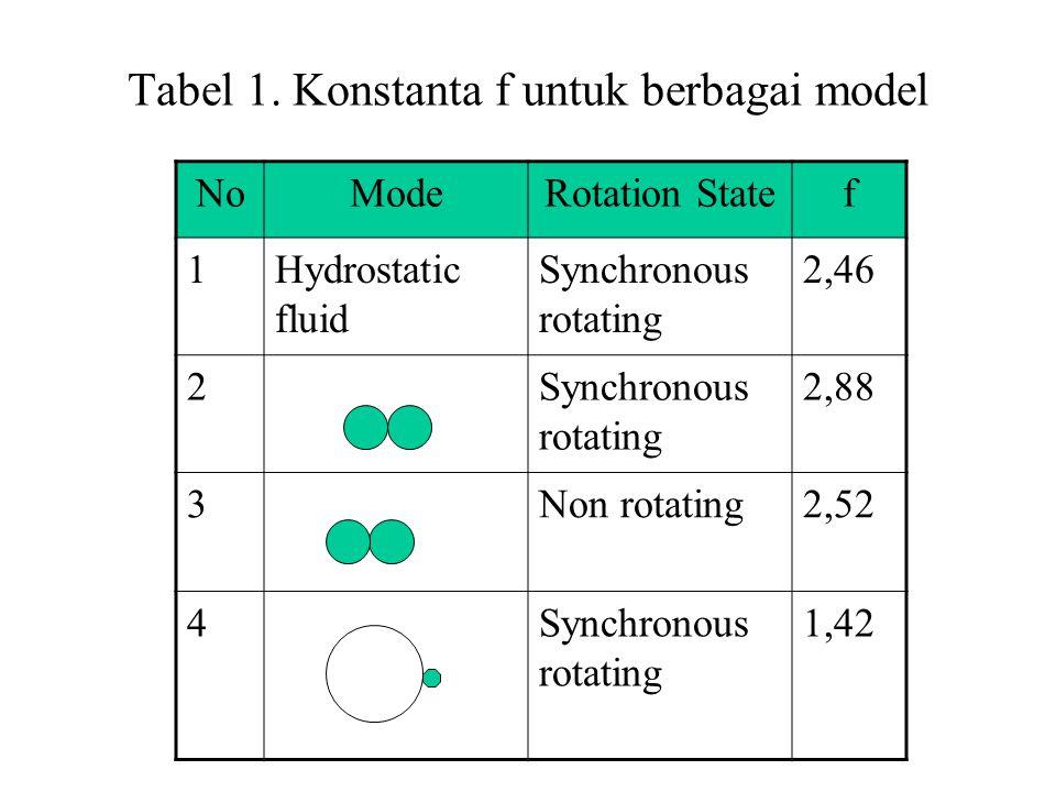 Tabel 1. Konstanta f untuk berbagai model