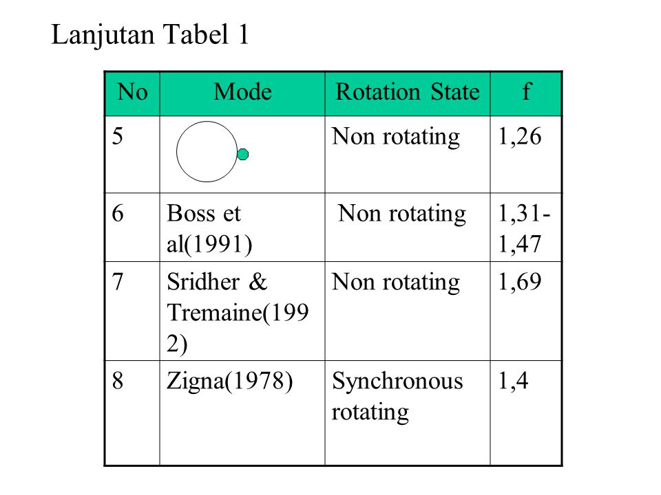 Lanjutan Tabel 1 No Mode Rotation State f 5 Non rotating 1,26 6