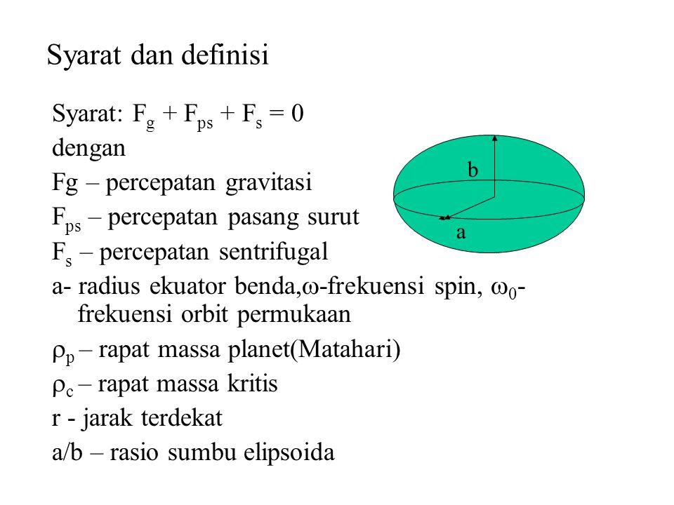Syarat dan definisi Syarat: Fg + Fps + Fs = 0 dengan
