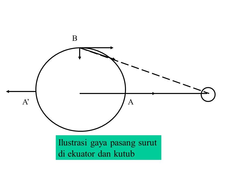 Ilustrasi gaya pasang surut di ekuator dan kutub