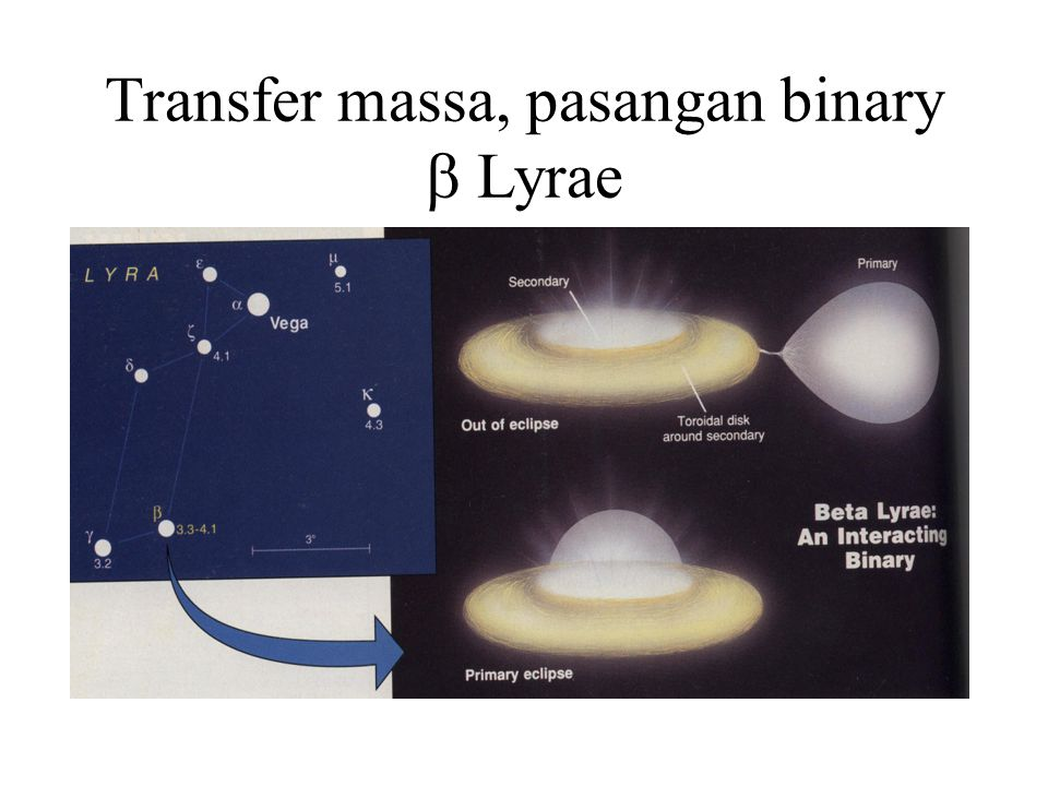 Transfer massa, pasangan binary  Lyrae