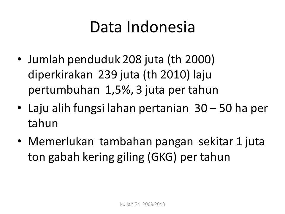 Data Indonesia Jumlah penduduk 208 juta (th 2000) diperkirakan 239 juta (th 2010) laju pertumbuhan 1,5%, 3 juta per tahun.
