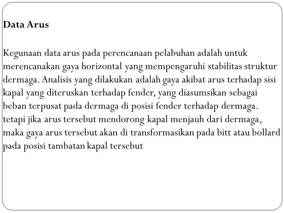 Data Arus