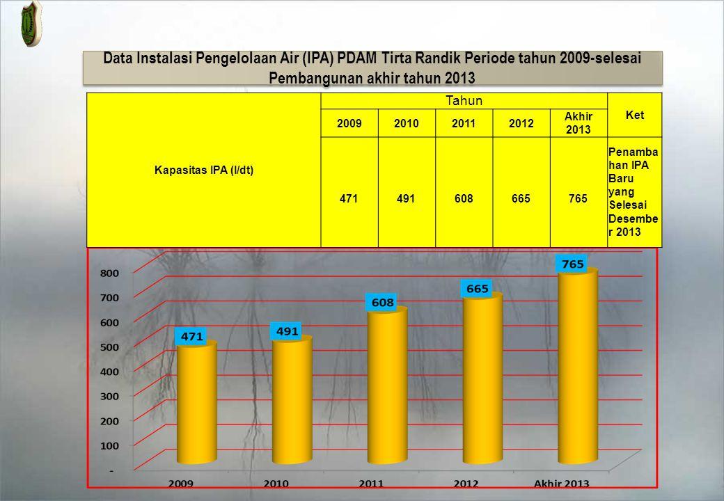 Data Instalasi Pengelolaan Air (IPA) PDAM Tirta Randik Periode tahun 2009-selesai Pembangunan akhir tahun 2013