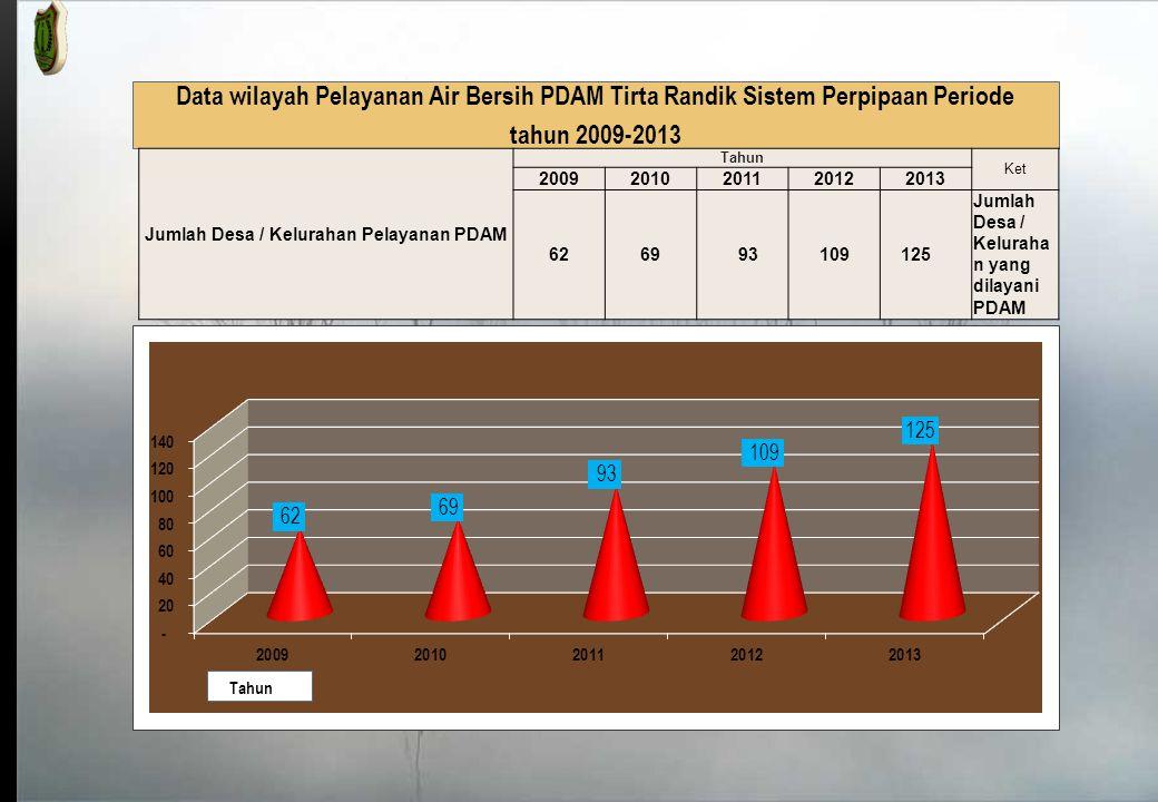 Jumlah Desa / Kelurahan Pelayanan PDAM