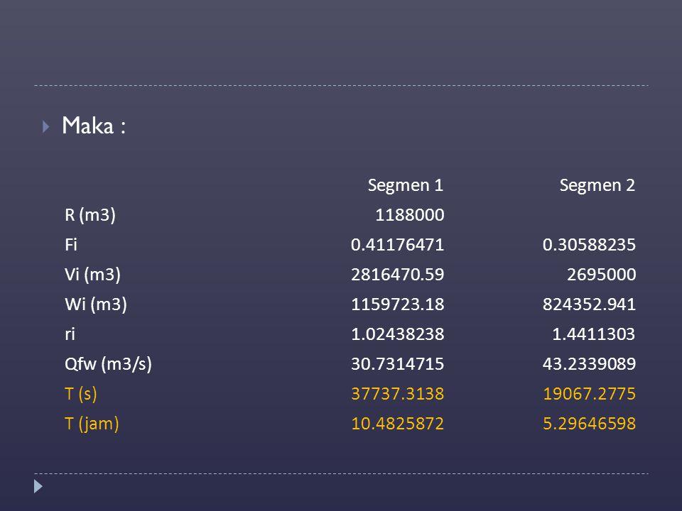 Maka : Segmen 1 Segmen 2 R (m3) 1188000 Fi 0.41176471 0.30588235