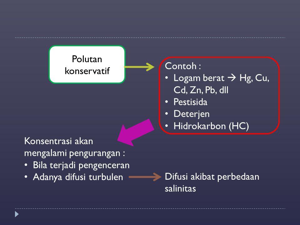 Polutan konservatif Contoh : Logam berat  Hg, Cu, Cd, Zn, Pb, dll. Pestisida. Deterjen. Hidrokarbon (HC)