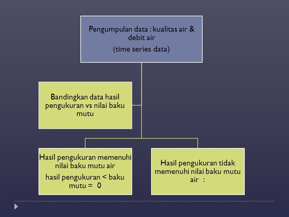 Pengumpulan data : kualitas air & debit air (time series data)