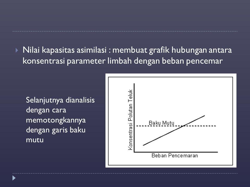 Nilai kapasitas asimilasi : membuat grafik hubungan antara konsentrasi parameter limbah dengan beban pencemar