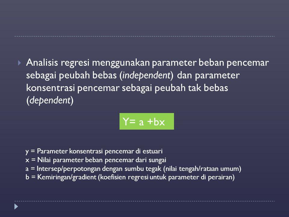 Analisis regresi menggunakan parameter beban pencemar sebagai peubah bebas (independent) dan parameter konsentrasi pencemar sebagai peubah tak bebas (dependent)
