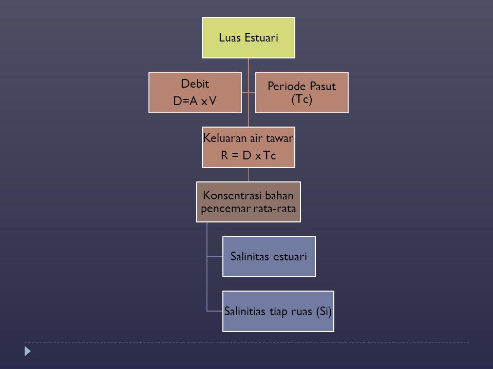 Konsentrasi bahan pencemar rata-rata Salinitas estuari