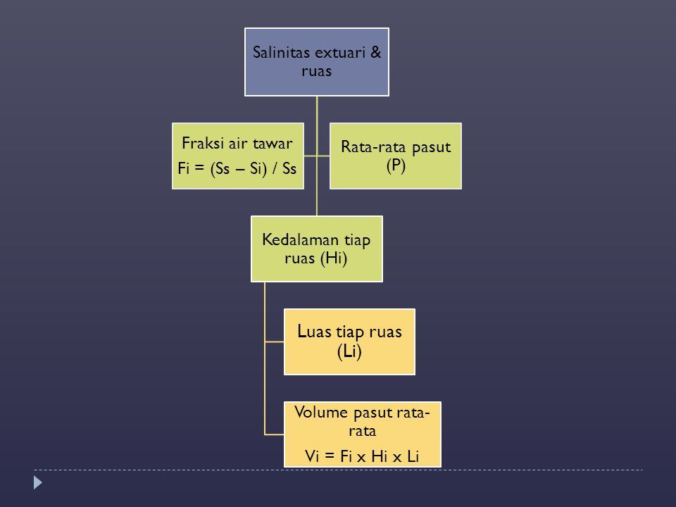 Luas tiap ruas (Li) Salinitas extuari & ruas Fi = (Ss – Si) / Ss