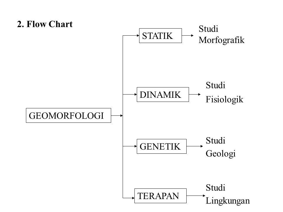 2. Flow Chart Studi Morfografik. STATIK. Studi. Fisiologik. DINAMIK. GEOMORFOLOGI. Studi. Geologi.