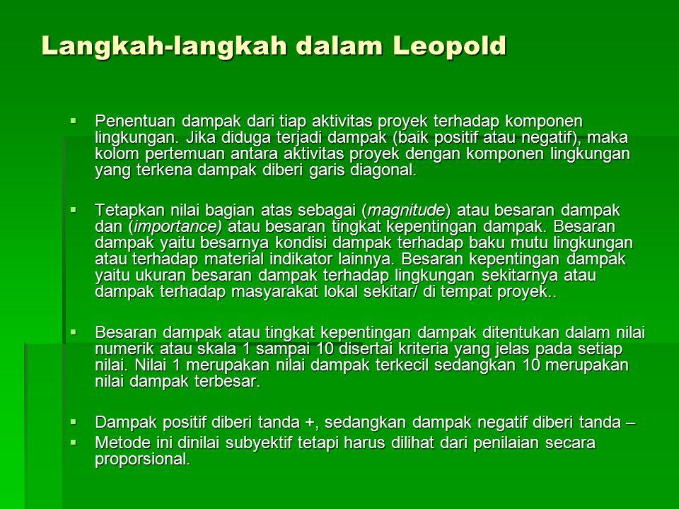Langkah-langkah dalam Leopold