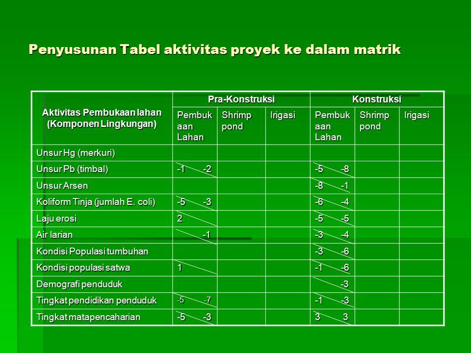 Penyusunan Tabel aktivitas proyek ke dalam matrik