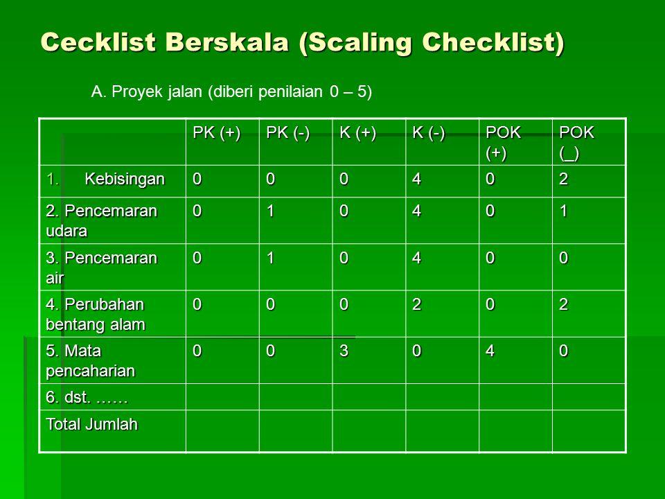 Cecklist Berskala (Scaling Checklist)