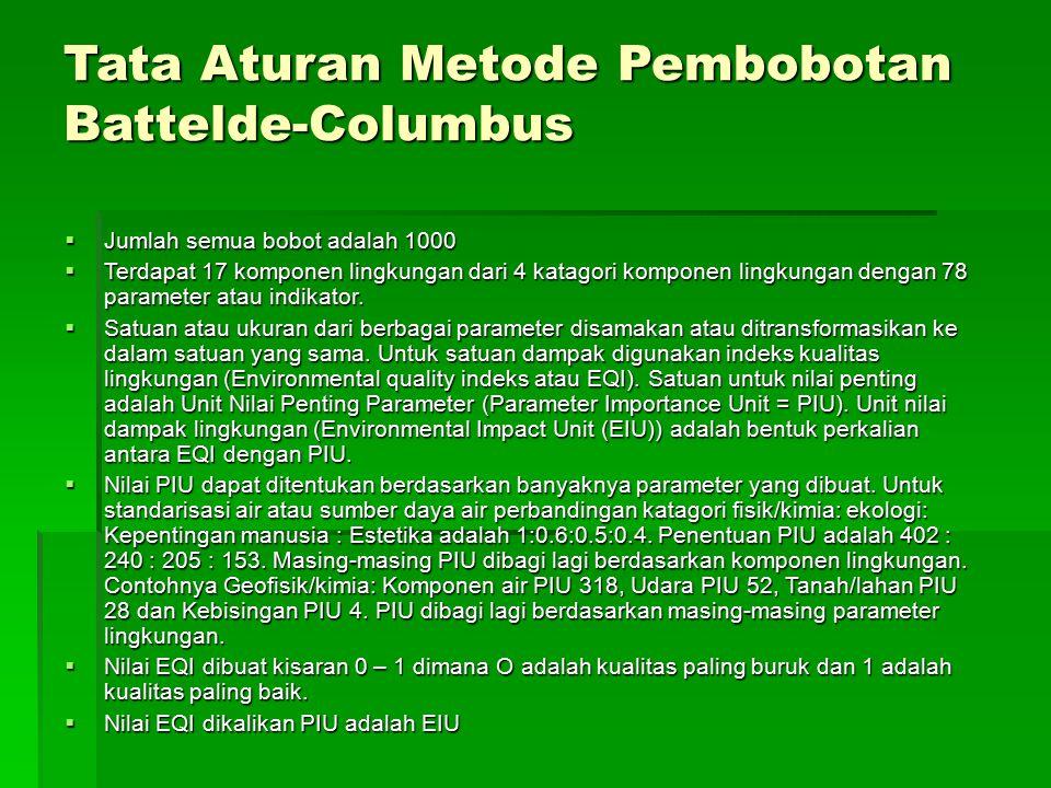 Tata Aturan Metode Pembobotan Battelde-Columbus