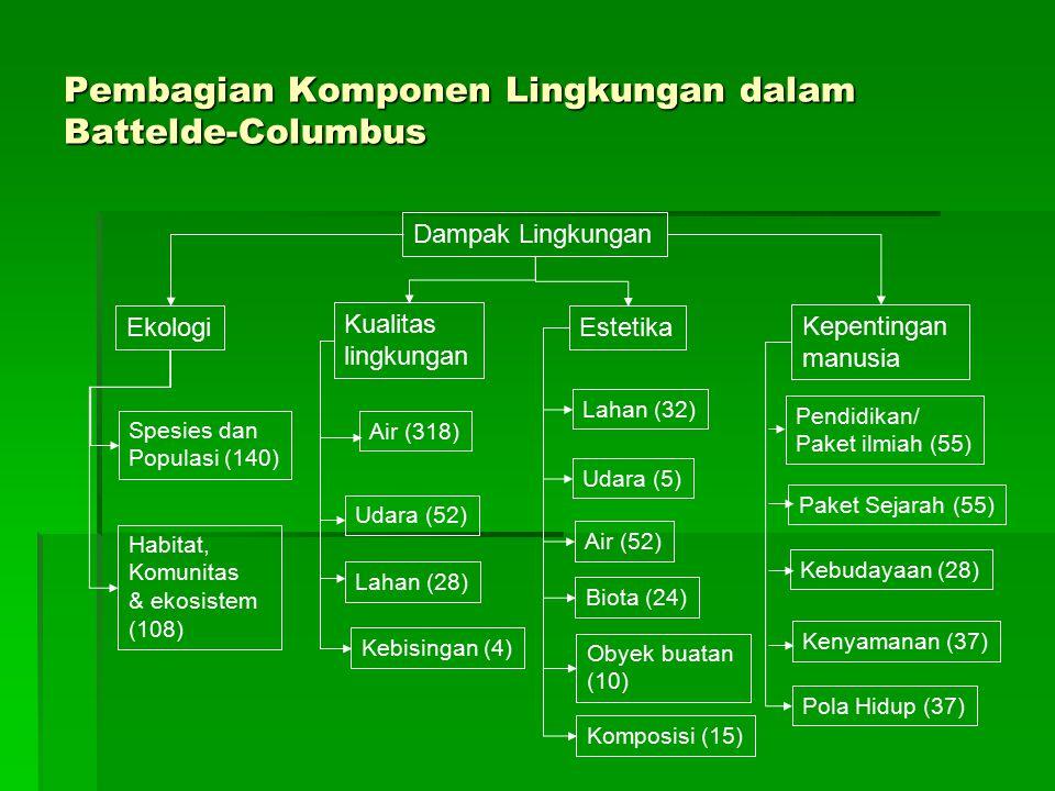 Pembagian Komponen Lingkungan dalam Battelde-Columbus