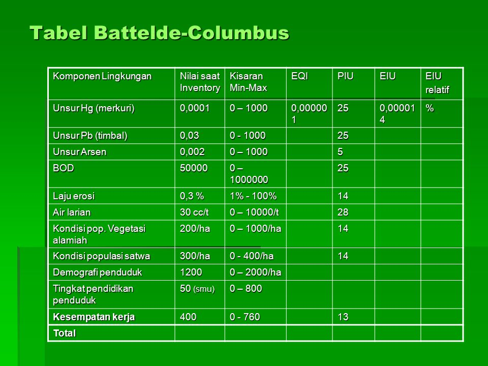 Tabel Battelde-Columbus