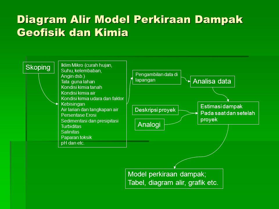 Diagram Alir Model Perkiraan Dampak Geofisik dan Kimia